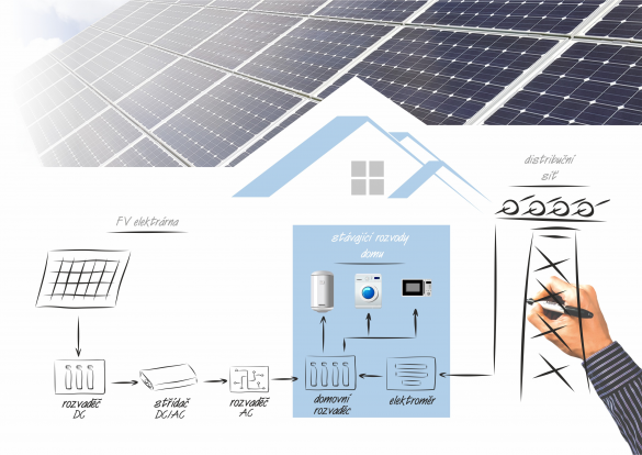https://www.solarnisady.cz/wp-content/uploads/2020/03/sada-on-grid.png