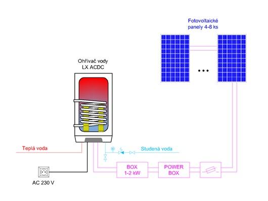 https://www.solarnisady.cz/wp-content/uploads/2020/06/Ohřev-vody.jpg